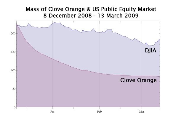 clove_orange_chart